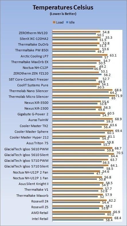 APACK ZEROtherm Nirvana NV120 Premium