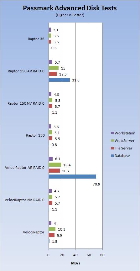Western Digital VelociRaptor 10,000RPM Hard Disk in RAID 0