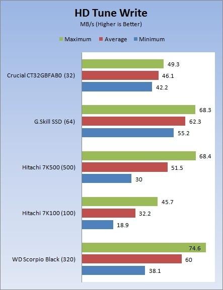 G.Skill 25S2-64GB 64GB SSD 2.5-inch Hard Drive