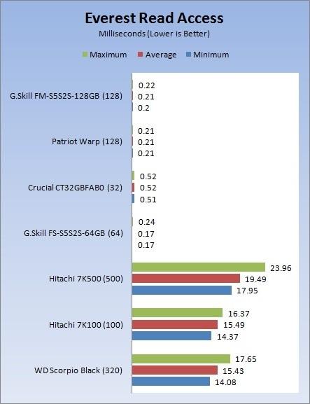 G.Skill FM-25S2-128GB 128GB SSD 2.5