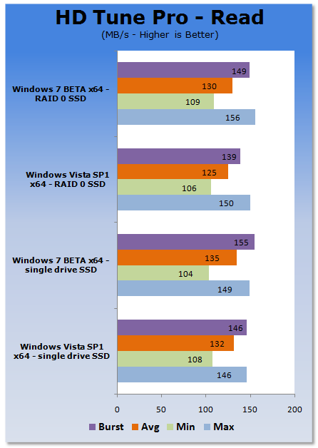 Windows 7 BETA vs. Windows Vista SP1 SSD Performance Compared