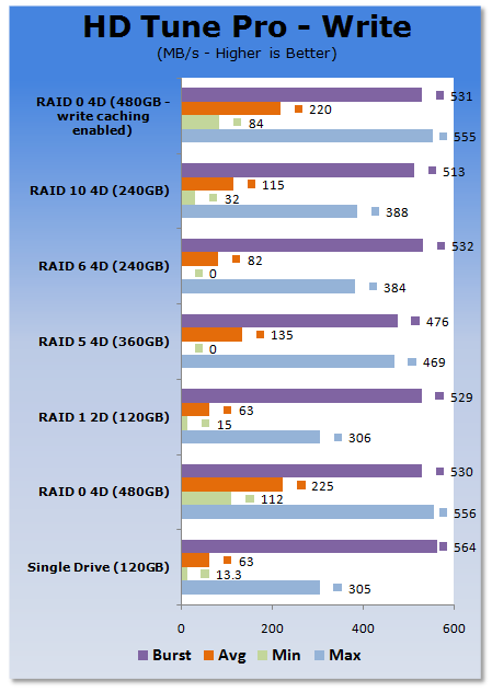 RAID Performance with four Patriot Warp 2 SSDs - Up to 660MB/s