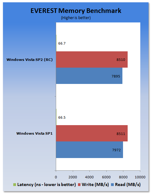 Windows Vista SP1 vs. Vista SP2 Release Candidate Performance