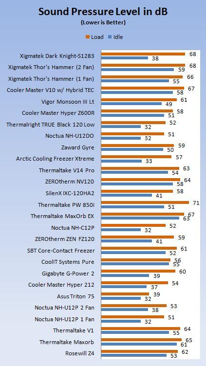 Xigmatek Dark Knight S1283 H.D.T. CPU Cooler