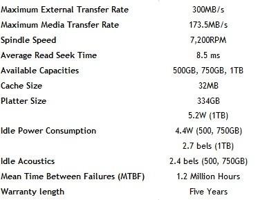 Hitachi Deskstar E7K1000 1TB Enterprise Hard Disk