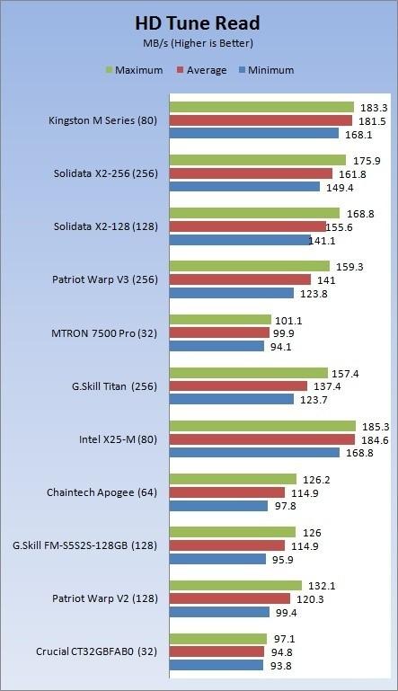 Kingston SSDNow M-Series 80GB SSD w/ Intel Firmware Update
