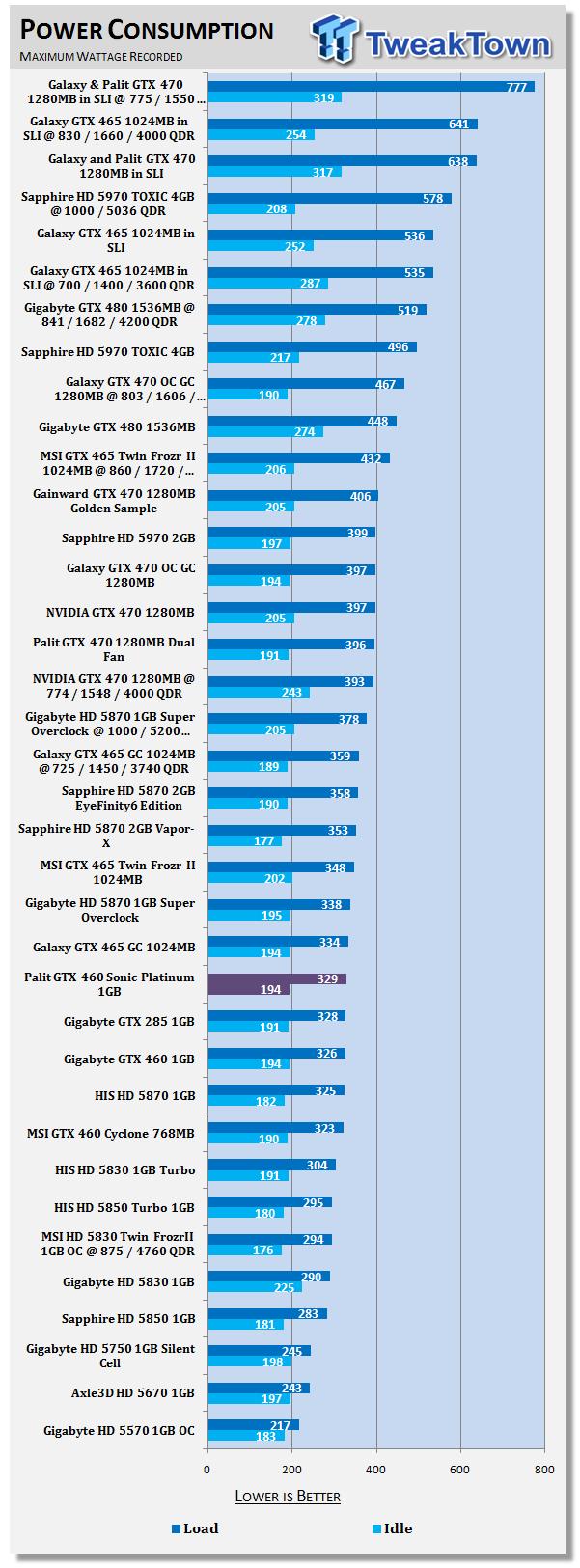 На 30 мониторе с разрешением 2560x1600 palit gtx 580 3gb оказывается в 2,5 раза