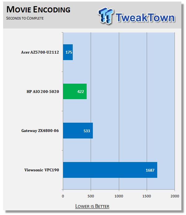 HP All-in-One 200-5020 Desktop Computer 8 | TweakTown.com