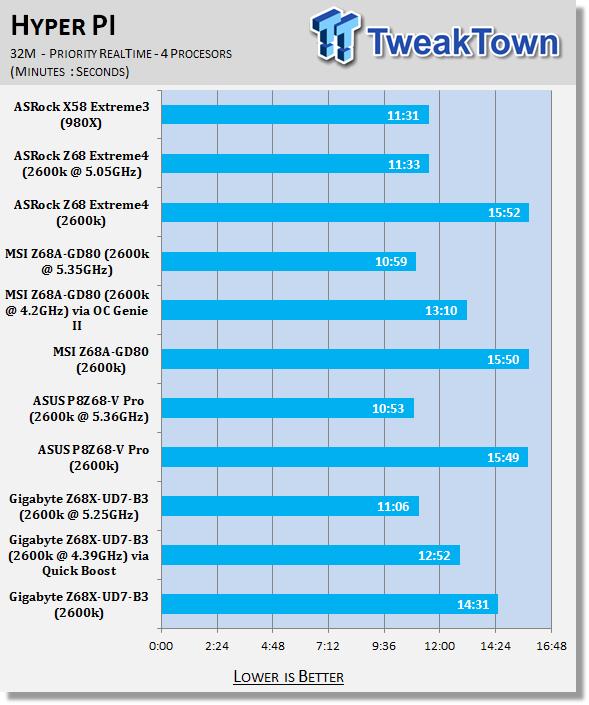 gigabyte_z68x_ud7_b3_intel_z68_motherboard_review_32