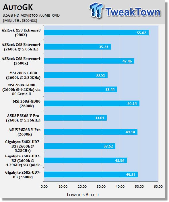 gigabyte_z68x_ud7_b3_intel_z68_motherboard_review_33