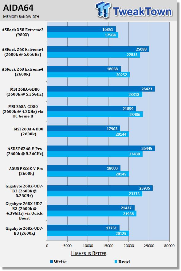 gigabyte_z68x_ud7_b3_intel_z68_motherboard_review_36