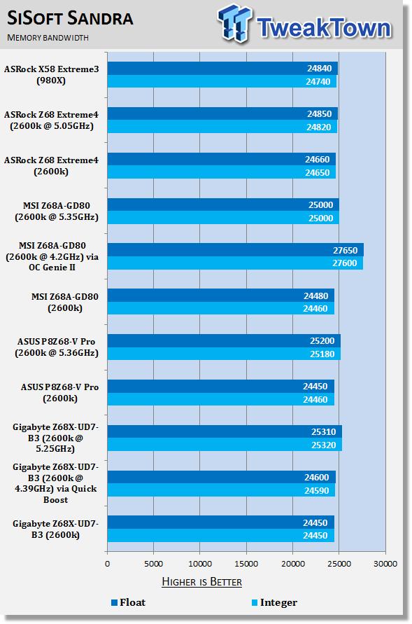 gigabyte_z68x_ud7_b3_intel_z68_motherboard_review_37