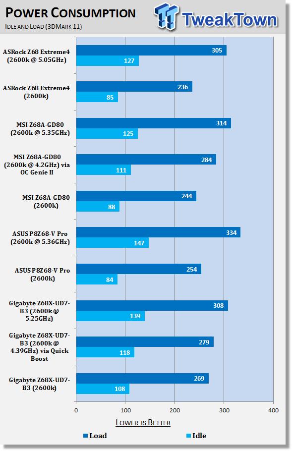 gigabyte_z68x_ud7_b3_intel_z68_motherboard_review_40