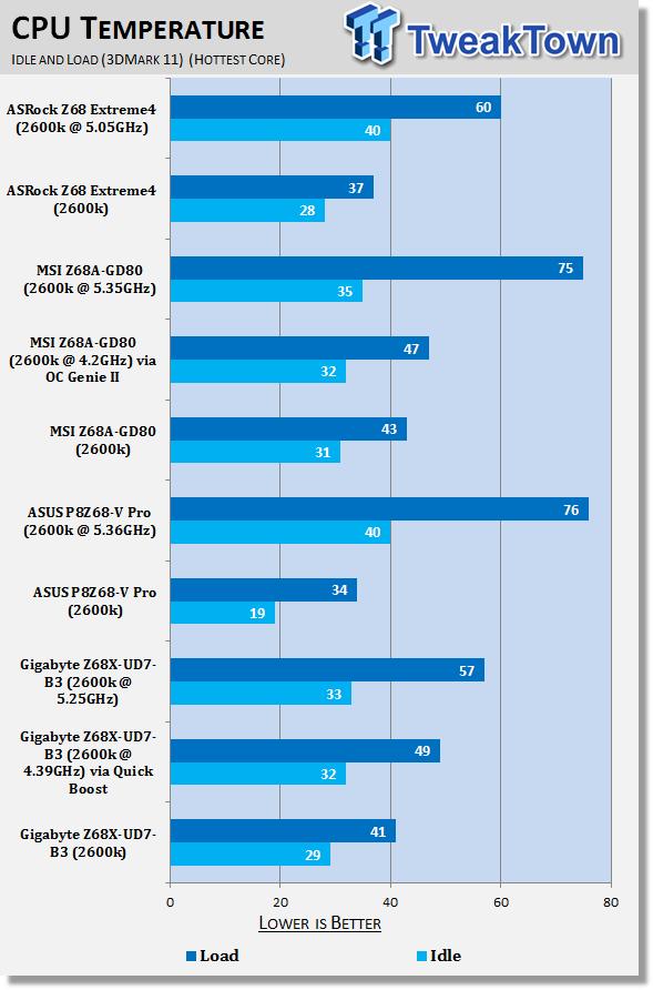 gigabyte_z68x_ud7_b3_intel_z68_motherboard_review_41