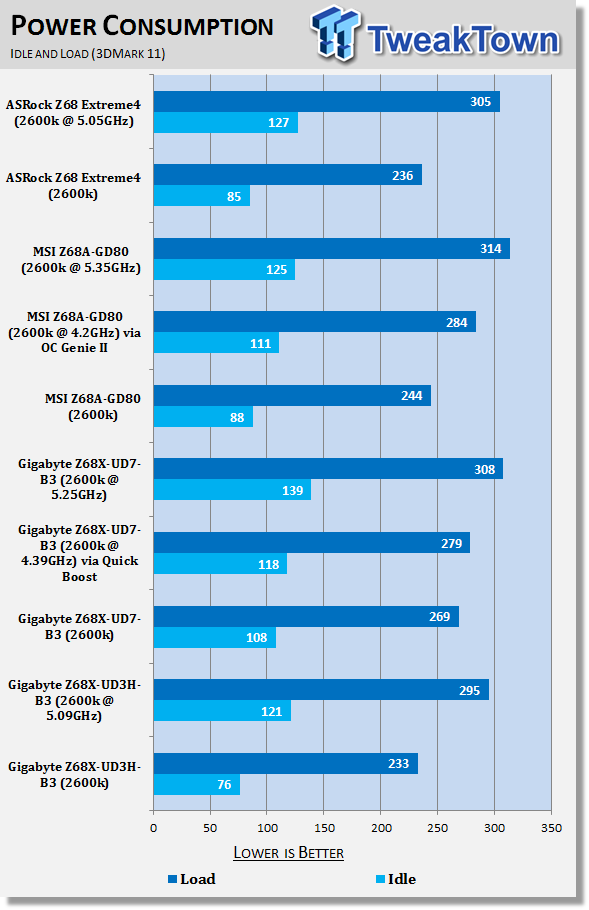 gigabyte_z68x_ud3h_b3_intel_z68_motherboard_review_40