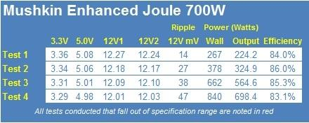 mushkin_enhanced_joule_700_watt_power_supply_review