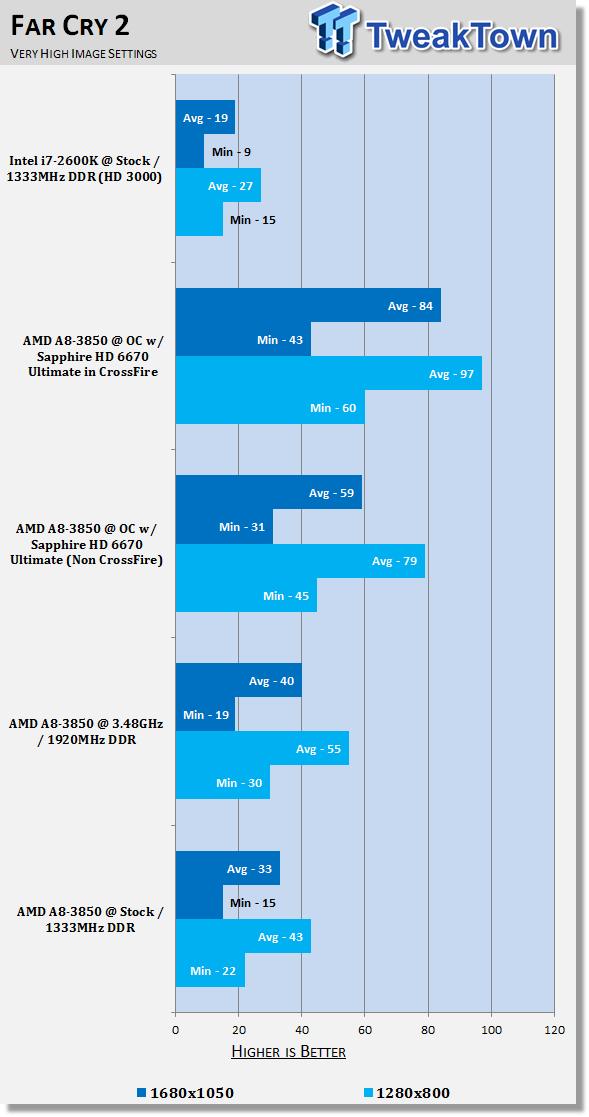 AMD A8-3850 (Llano) APU Video Performance Examined