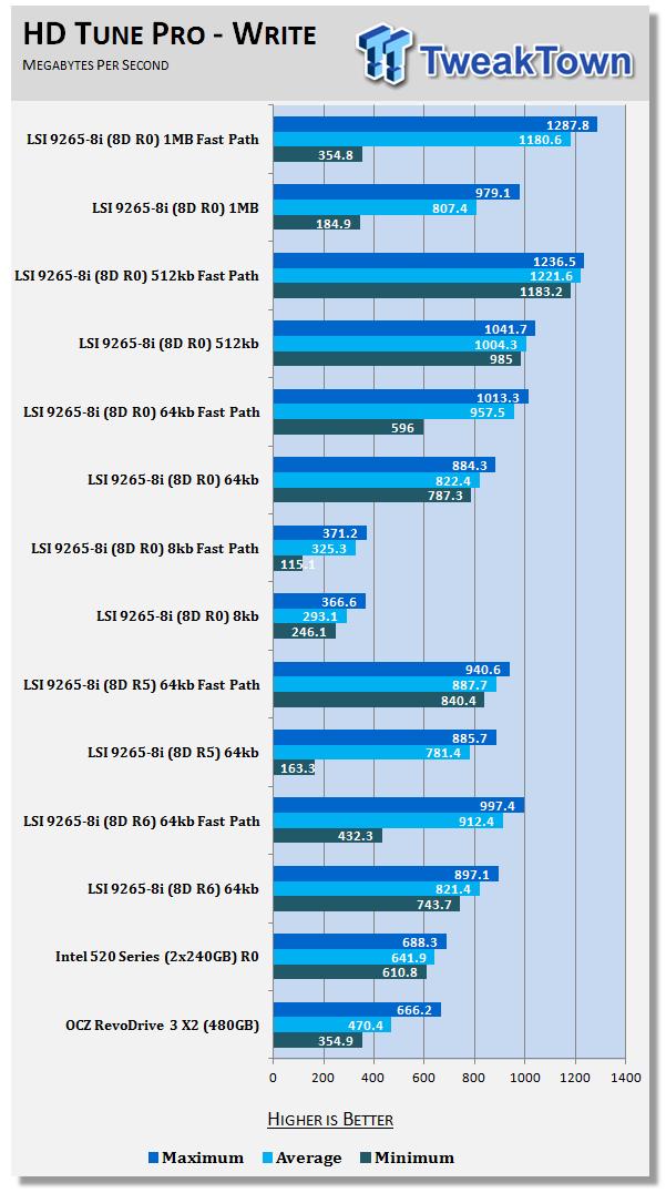 LSI MegaRAID SAS 9265-8i RAID Controller Review