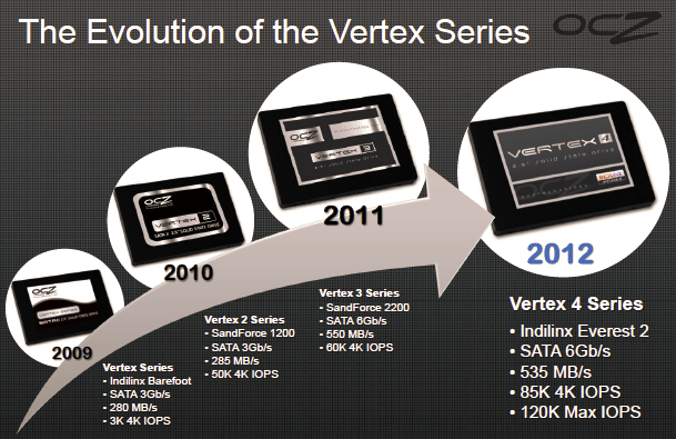 ocz_technology_vertex_4_indilinx_everest_2_256gb_and_512gb_ssd_review