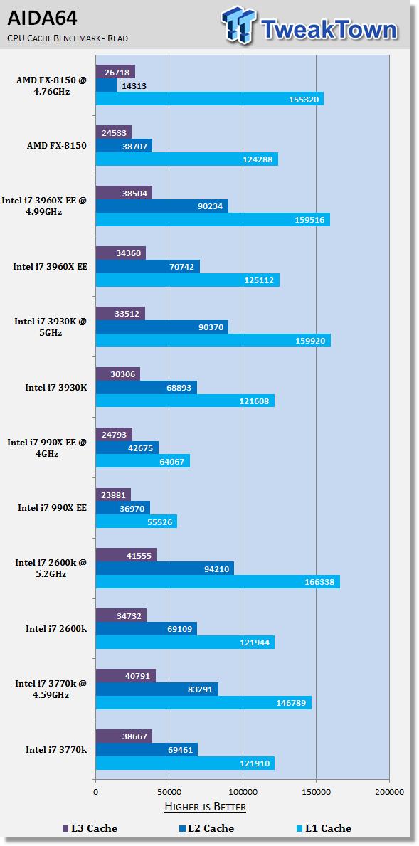 Intel Core i7 3770k (LGA 1155) Ivy Bridge CPU Review