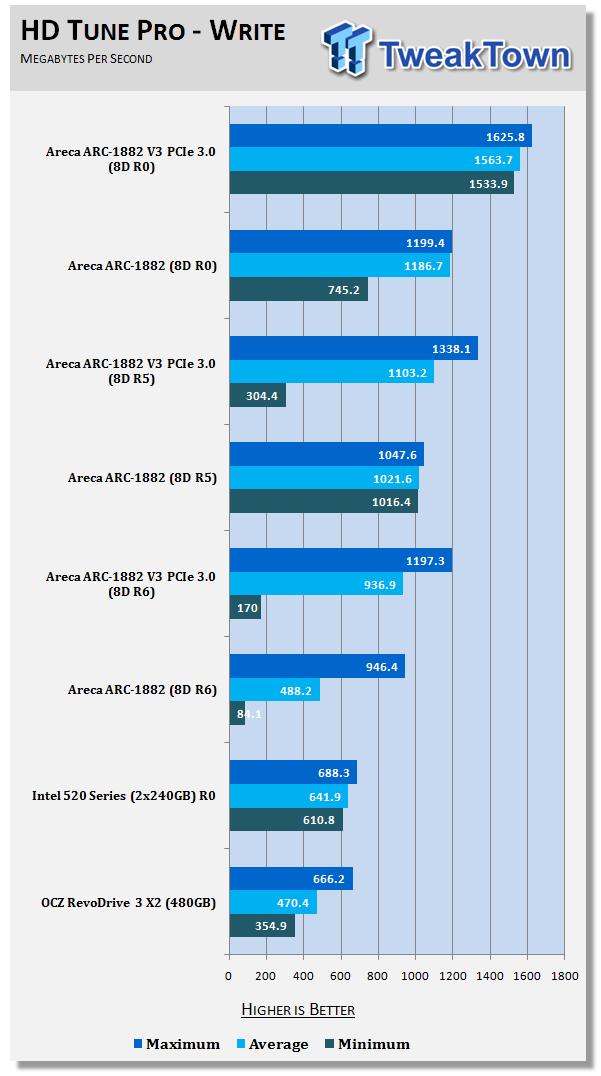 Areca ARC-1882i PCIe 3 0 RAID Controller Review