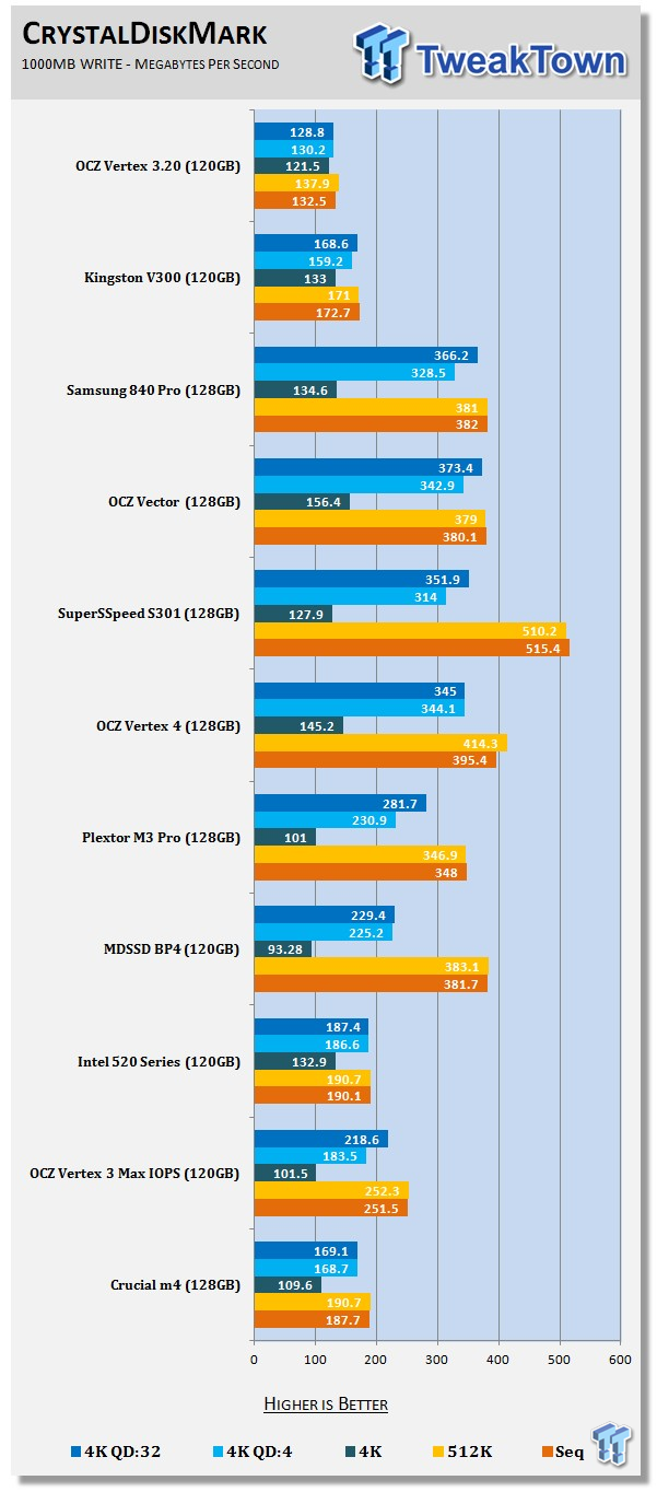OCZ Vertex 3  20 120GB SSD Review