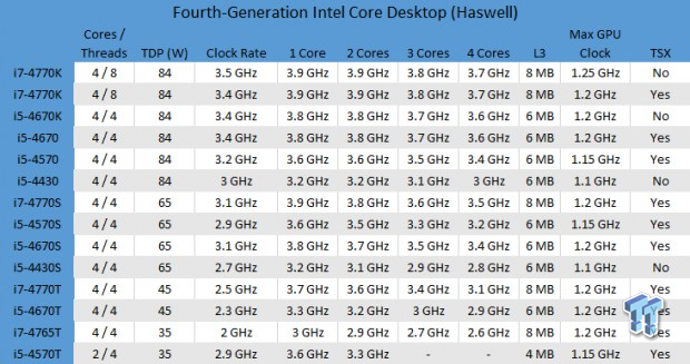 intel_haswell_heatsink_requirements_and_overclocking_thoughts_01