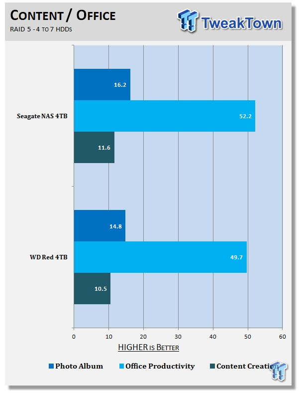 NAS HDD Showdown: WD Red vs  Seagate NAS