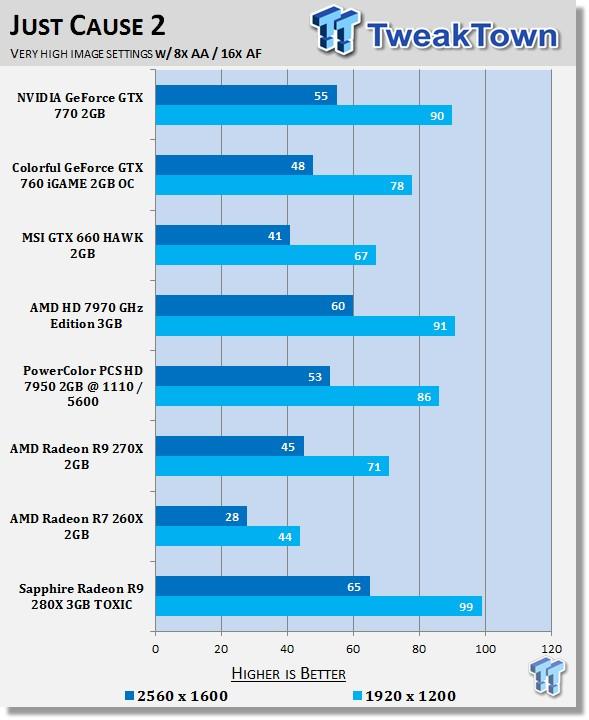 Sapphire Radeon R9 280X 3GB TOXIC Video Card Review