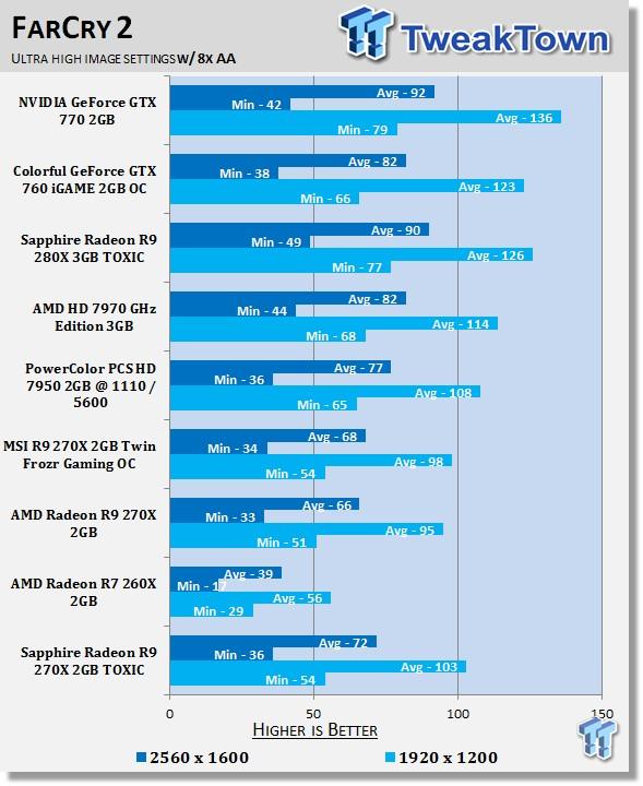Sapphire Radeon R9 270X 2GB TOXIC Video Card Review