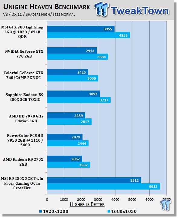 MSI Radeon R9 280X 3GB Twin Frozr OC in CrossFire Video Card