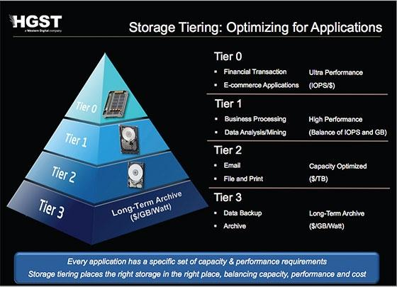 tiered_storage_setup_for_consumers_tips_for_boosting_performance_01