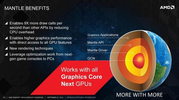 AMD Mantle Radeon R9 290X CrossFire at 4K Preview - Is It