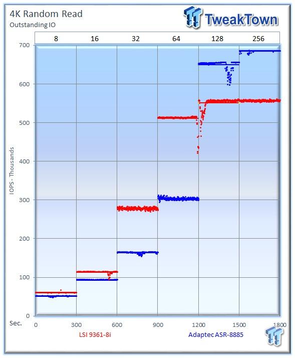 LSI MegaRAID SAS3 9361-8i 12Gb/s RAID Controller Review