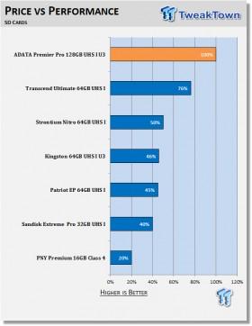 adata_premier_pro_128gb_sdxc_uhs_i_class_3_memory_card_review_12