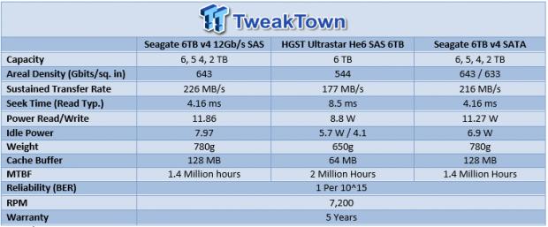 12gb_s_sas_seagate_6tb_enterprise_capacity_3_5_hdd_v4_review_99
