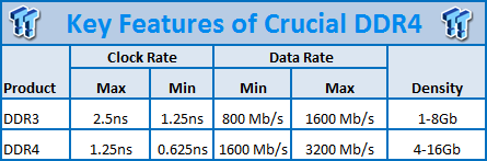 A close-up look and discussion of Crucial's upcoming DDR4 Memory