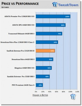 sandisk_extreme_pro_32gb_sdhc_uhs_ii_memory_card_review_13