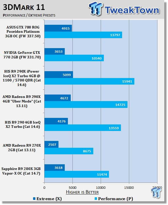 Sapphire Radeon R9 280X 3GB Vapor-X OC Video Card Review