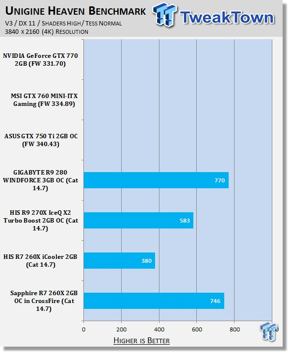 Sapphire Radeon R7 260X 2GB OC in CrossFire Video Card Review