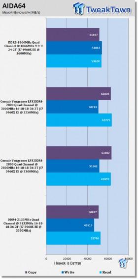 corsair_vengeance_lpx_ddr4_2800_quad_channel_memory_kit_review_08