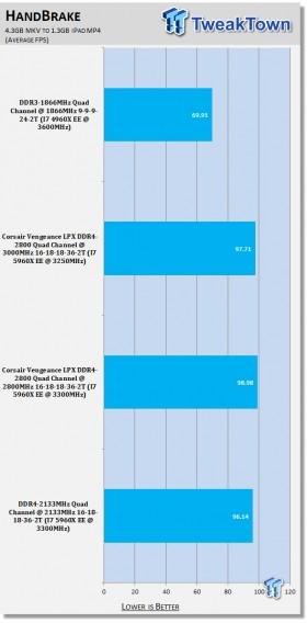 corsair_vengeance_lpx_ddr4_2800_quad_channel_memory_kit_review_09