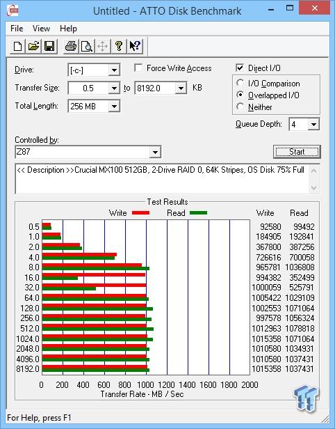 Crucial MX100 512GB Two-Drive SSD RAID Report