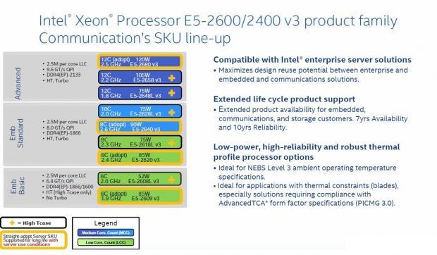 Intel Haswell-EP Xeon E5-2600 v3 Server Family Processor