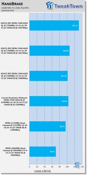 adata_xpg_ddr4_2400_64gb_quad_channel_memory_kit_review_08