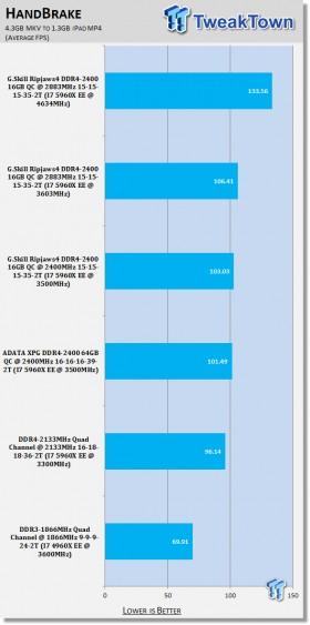 g_skill_ripjaws4_ddr4_2400_16gb_quad_channel_memory_kit_review_08