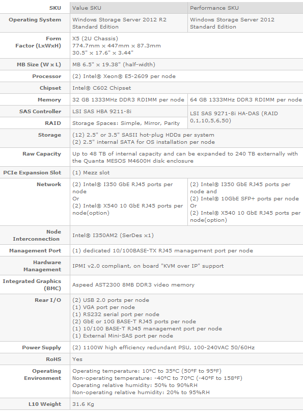 quanta_mesos_cb220_continuous_availability_nas_review_03