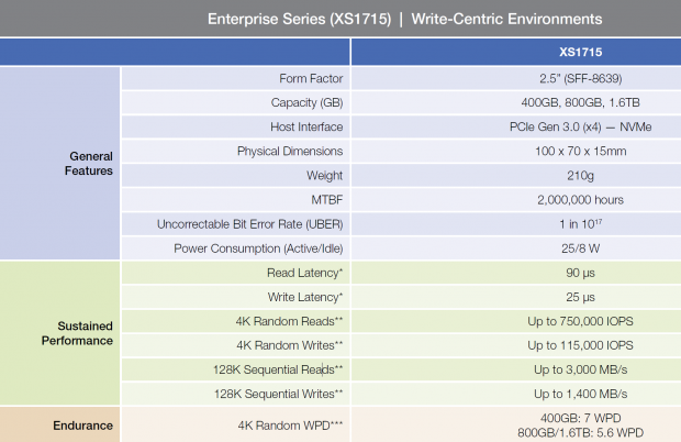 Samsung XS1715 1 6TB 2 5-inch NVMe PCIe Enterprise SSD Review