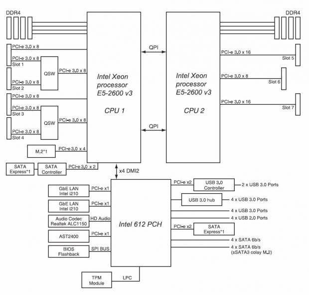 ASUS Z10PE-D8 WS Dual CPU (Intel C612) Workstation