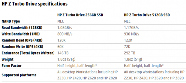HP Z Turbo 512GB PCIe SSD Review - With RAID 0 Numbers